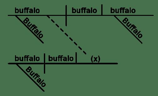 Buffalo sentence diagrammed